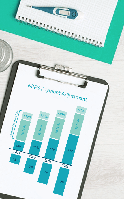 The importance of MIPS Reporting
