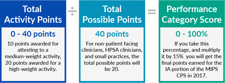 total activity points / total possible points = cpia performance category score