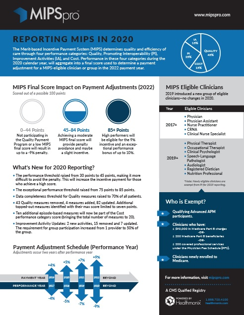 MIPS 2020 Reporting Updates