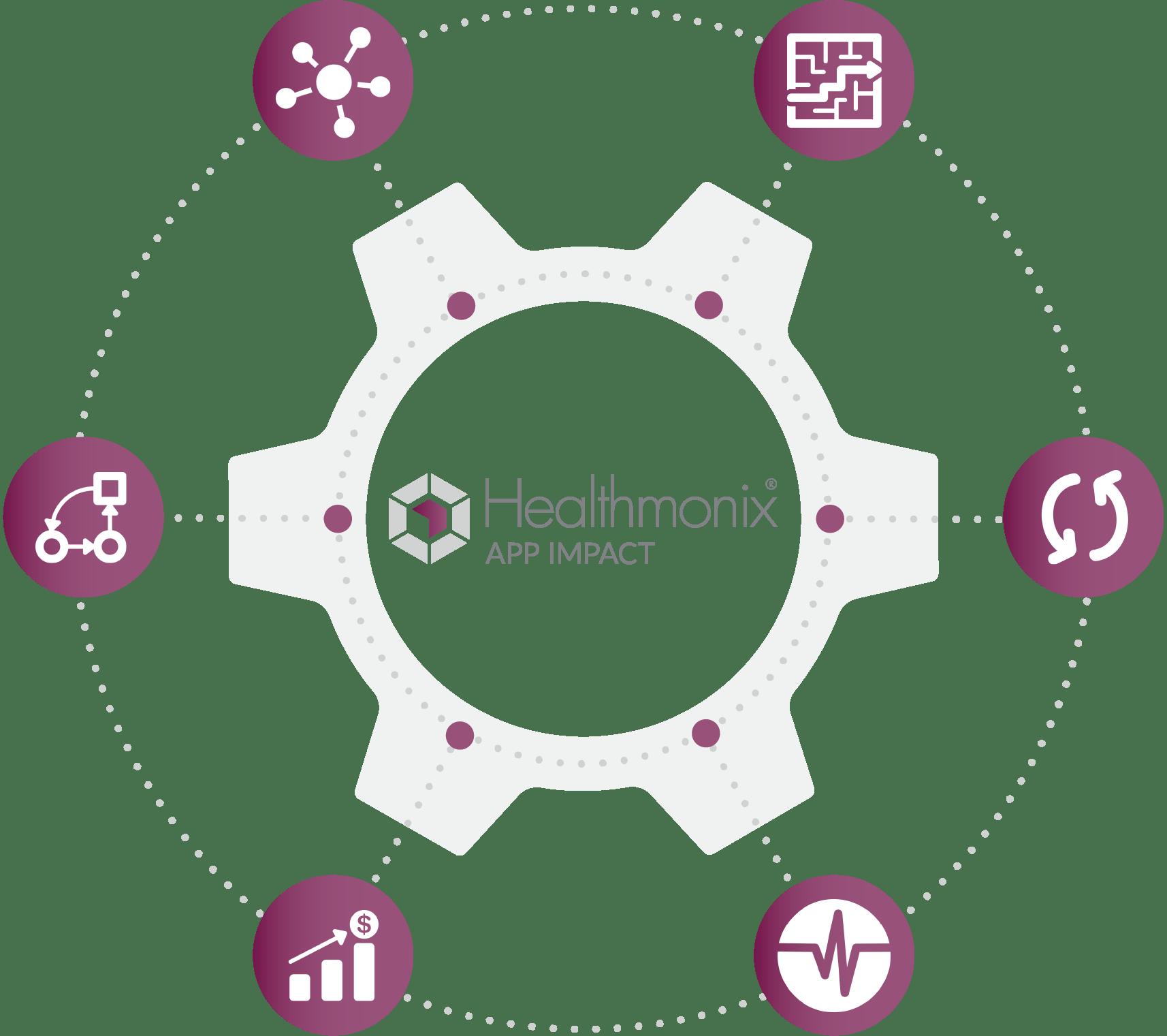 Healthmonix's APP Impact